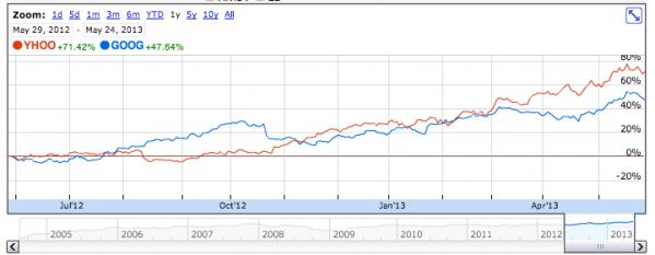 Google and yahoo financial performance essay