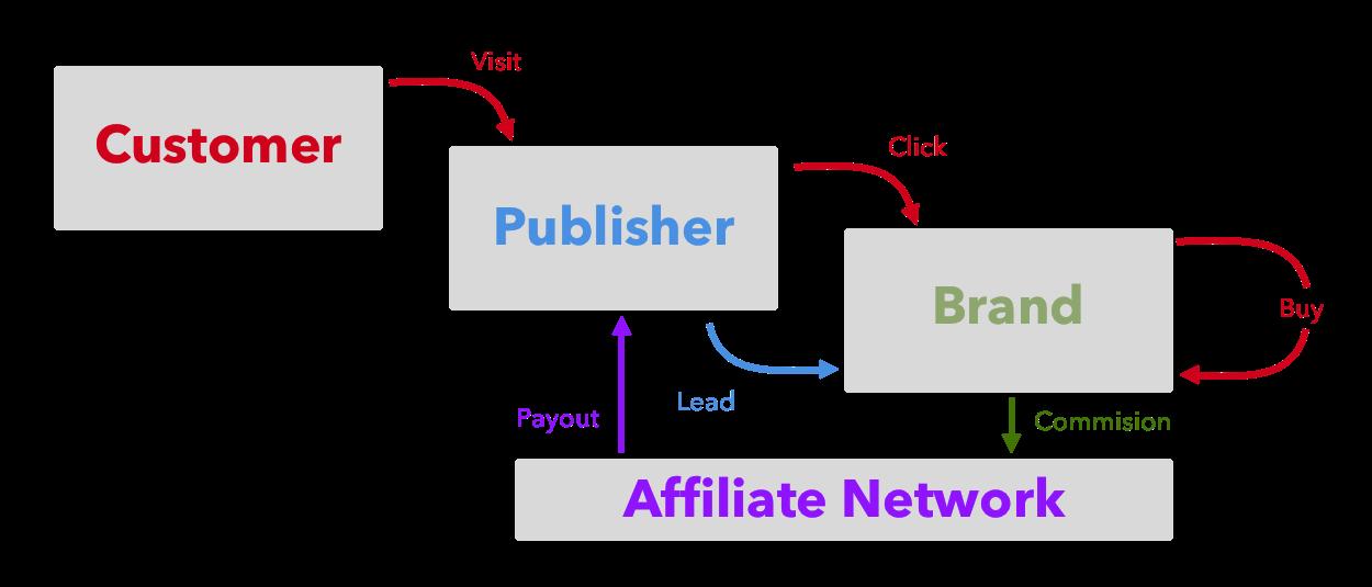 affiliate marketing transaction flow